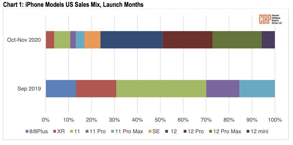 iPhone models us sales mix oct-nov