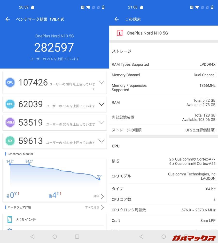 OnePlus Nord N10 5G(Android 10)実機AnTuTuベンチマークスコアは総合が282597点、GPU性能が62039点。