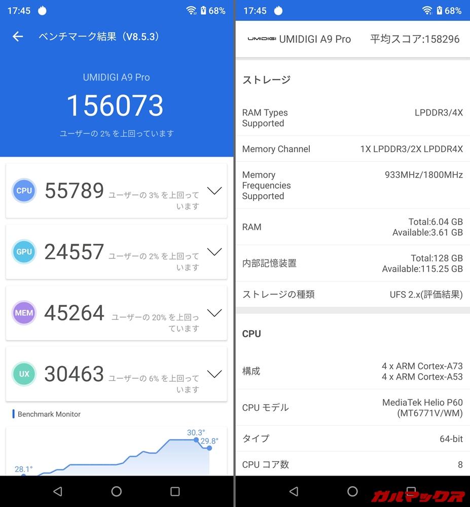 UMIDIGI A9 Pro/メモリ6GB(Android 10)実機AnTuTuベンチマークスコアは総合が156073点、GPU性能が24557点。