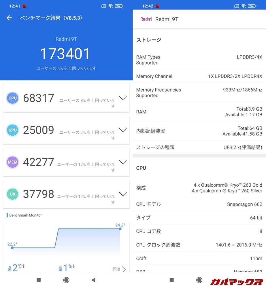 Redmi 9T/メモリ4GB(Android 10)実機AnTuTuベンチマークスコアは総合が173401点、GPU性能が25009点。