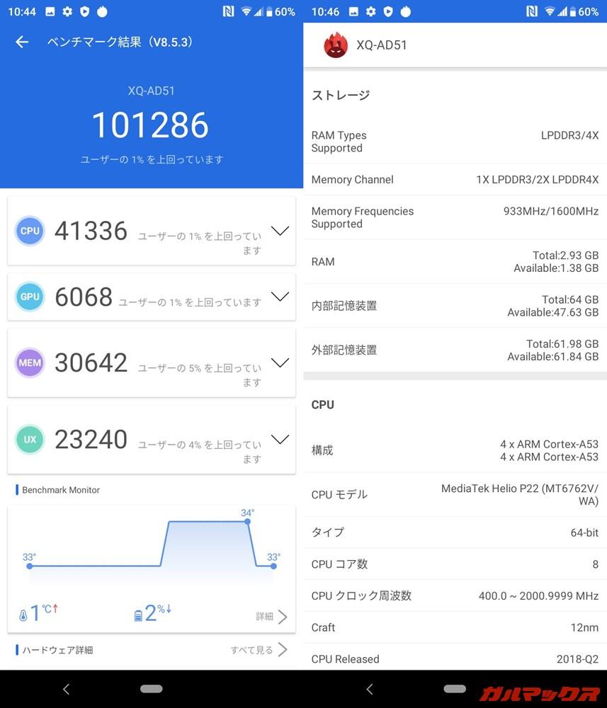 Xperia L4(Android 9)実機AnTuTuベンチマークスコアは総合が101286点、GPU性能が6068点。
