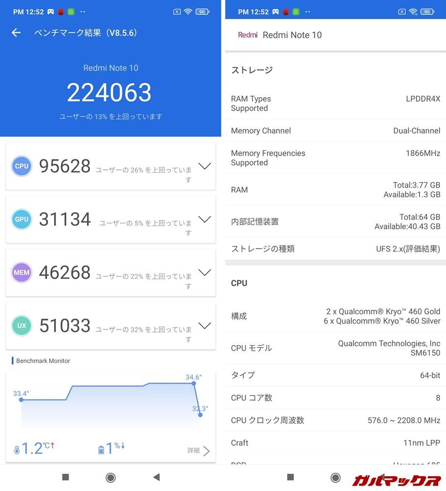 Redmi Note 10/メモリ4GB(Android 11)実機AnTuTuベンチマークスコアは総合が224063点、GPU性能が31134点。