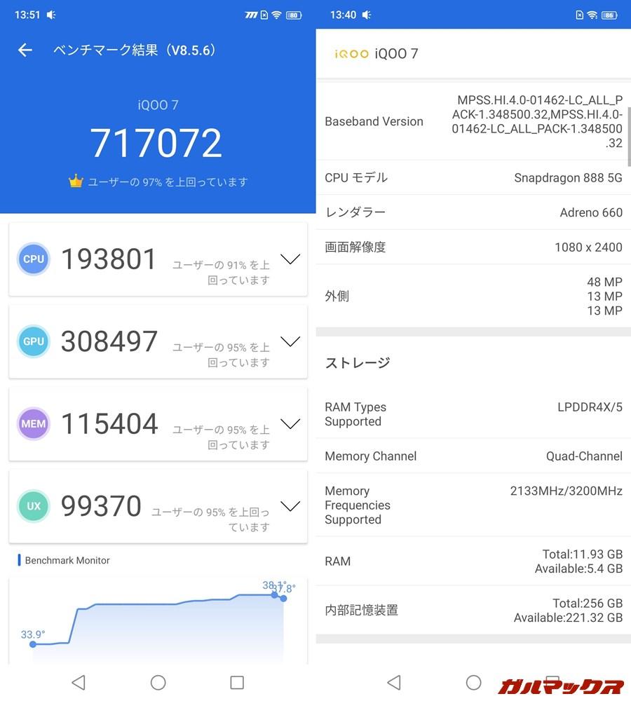 Vivo iQOO 7/メモリ12GB(Android 11)実機AnTuTuベンチマークスコアは総合が717072点、GPU性能が308497点。