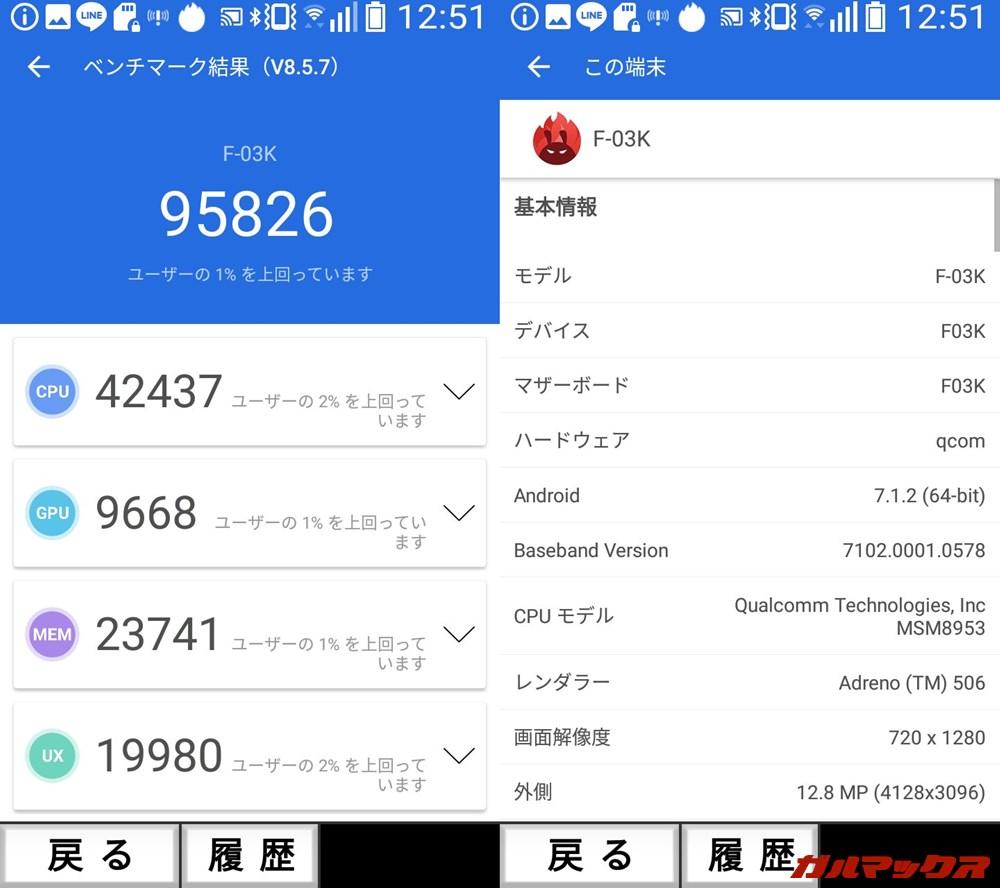 らくらくスマートフォン me F-03K(Android 7.1.2)実機AnTuTuベンチマークスコアは総合が95826点、GPU性能が9668点。