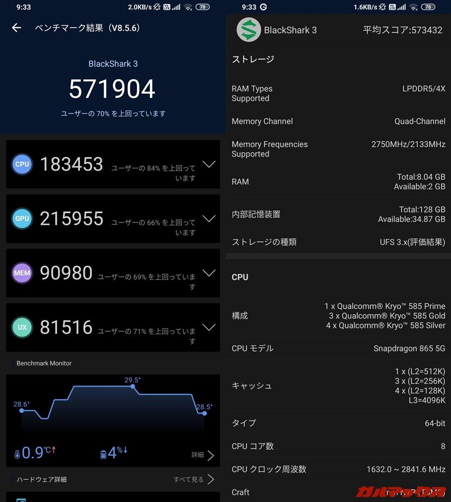 BlackShark 3/メモリ8GB(Android 10)実機AnTuTuベンチマークスコアは総合が571904点、GPU性能が215955点。