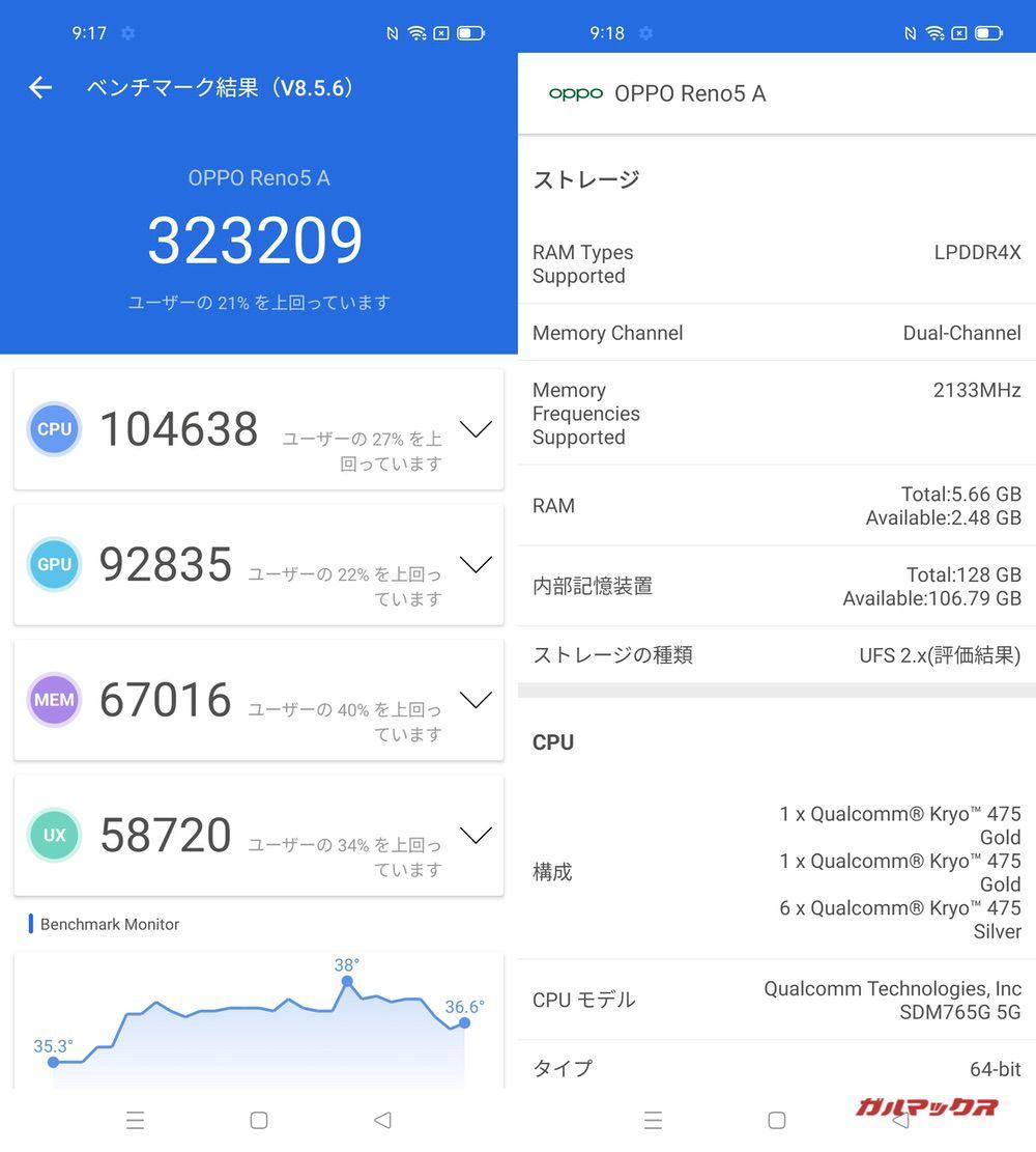 OPPO Reno5 A(Android 11)実機AnTuTuベンチマークスコアは総合が323209点、GPU性能が92835点。