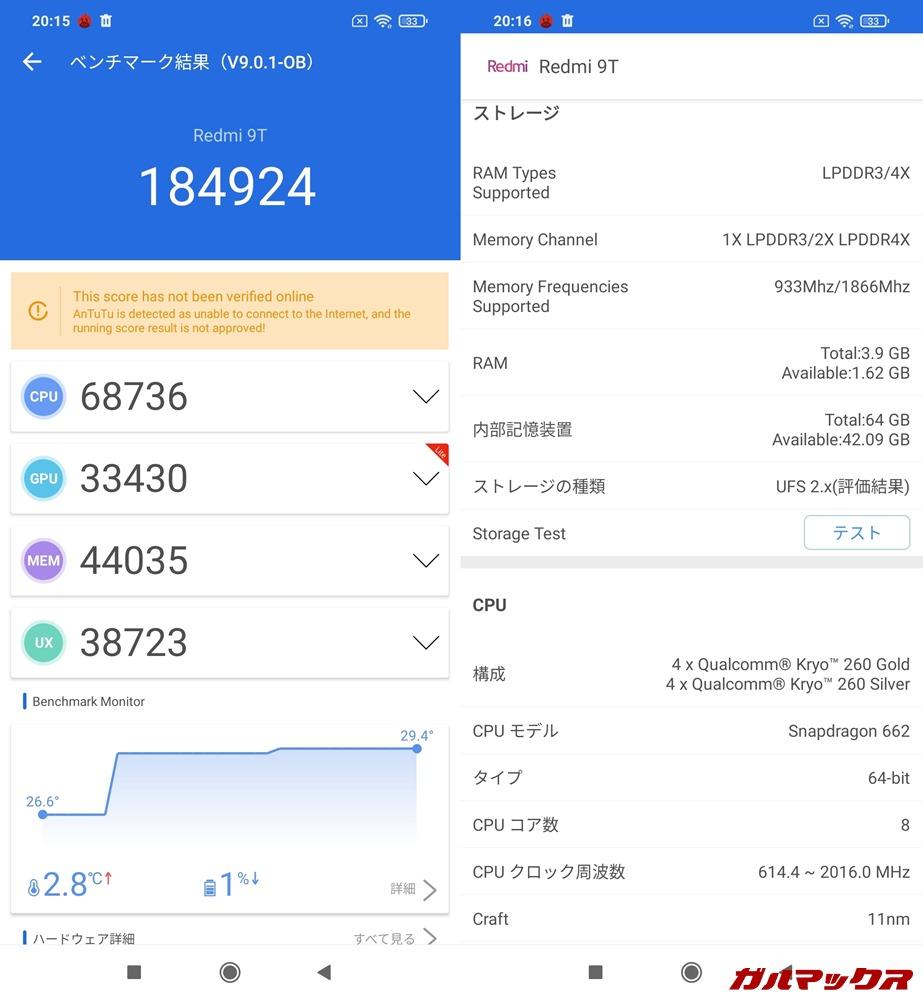 Redmi 9T/メモリ4GB(Android 10)実機AnTuTuベンチマークスコアは総合が184924点、GPU性能が33430点。